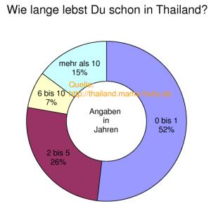 Wie lange lebst Du schon in Thailand?