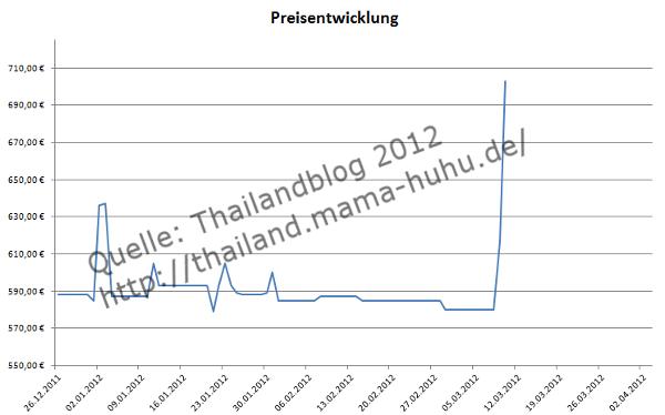 Flupreise von Frankfurt nach Bangkok - aktuelle Preise hier abrufen