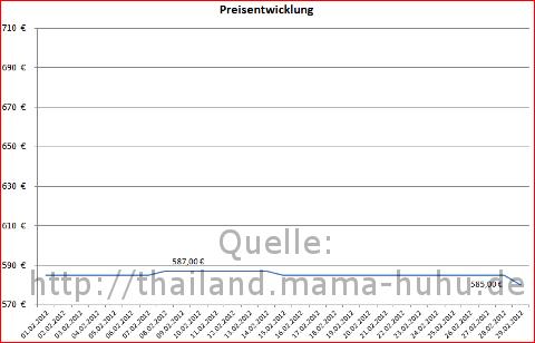 Flugpreise Frankfurt Bangkok im Februar 2012