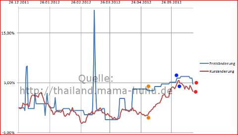 Flugpreisauswertung Frankfurt Thailand in Prozent