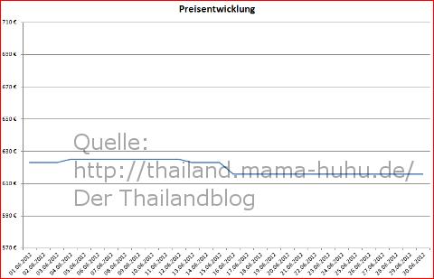 Flugpreisentwicklung im Juni 2012 Bangkok Frankfurt